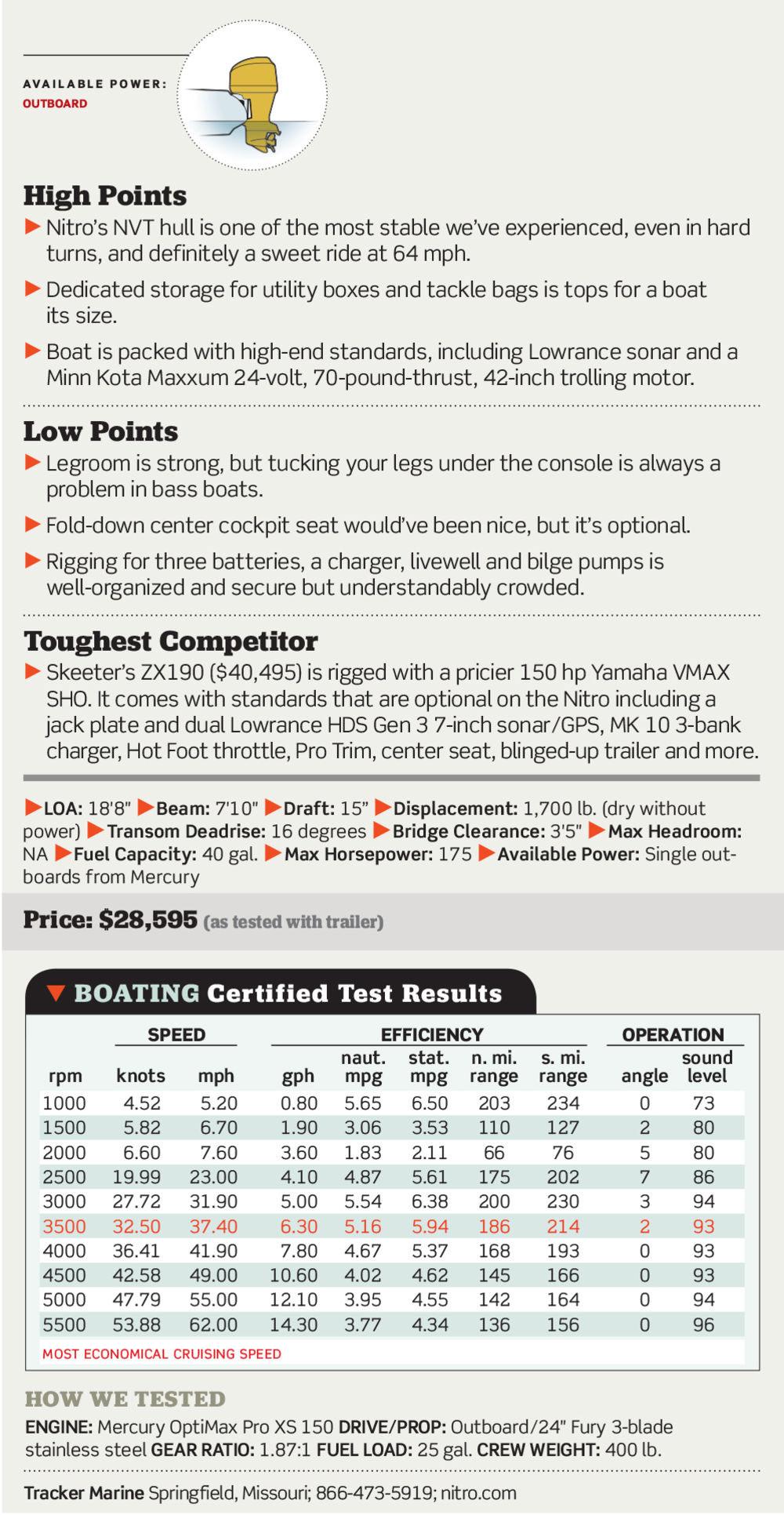 Boating Magazine: NITRO Z18 Test